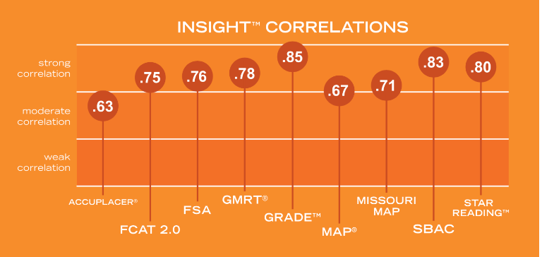 Reading_PLus_INsight_Correlations.png